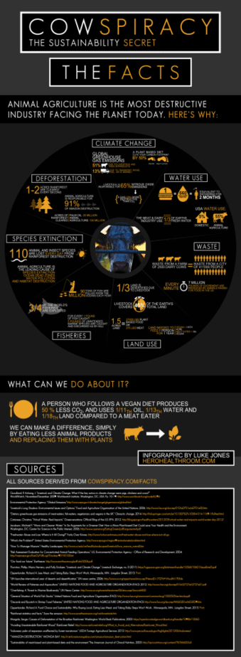 Cowspiracy Infographic - Vegan for the Environment